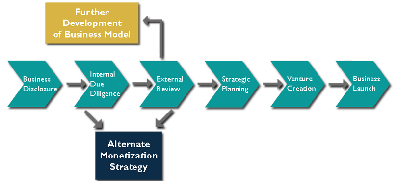 Click on the diagram to read more about Vanderbilt's Commercialization Process.